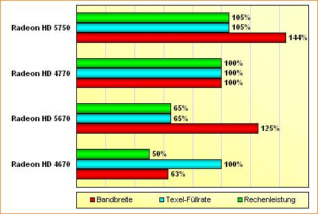 Spezifikations-Vergleich Radeon HD 4670, 4770, 5670 & 5750 (akt.)