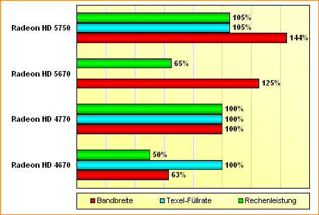 Spezifikations-Vergleich Radeon HD 4670, 4770, 5670 & 5750