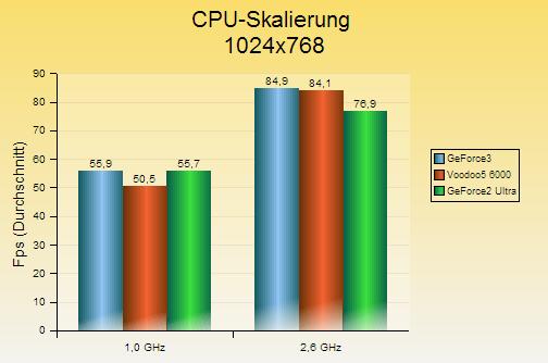 v56k-cpu_skalierung_1024
