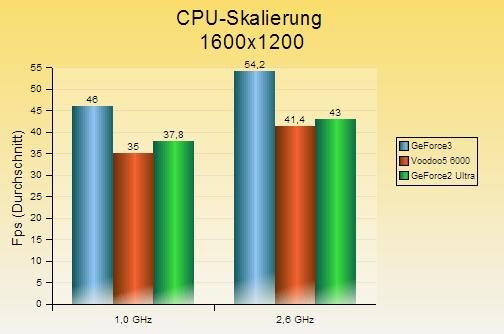 v56k-cpu_skalierung_1600