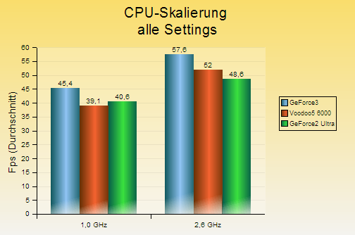 v56k-cpu_skalierung_alle_setting