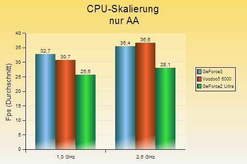 v56k-cpu_skalierung_nur_aa