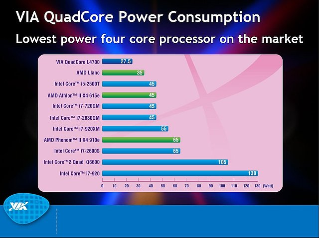 VIA-Präsentation zum Nano QuadCore-Prozessor, Teil 14