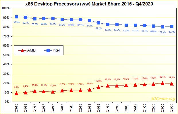 x86 Desktop-Prozessoren Marktanteile 2016 bis Q4/2020