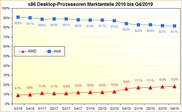 x86 Desktop-Prozessoren Marktanteile 2016 bis Q4/2019